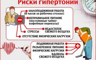 При каком давлении следует принимать таблетки Ко Диротон по инструкции по применению