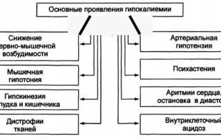 Показания и инструкция по применению лекарственного средства Микардис