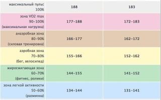 Как рассчитать оптимальный пульс для сжигания жира