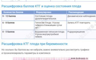 Ктг: определение, значение, расшифровка показателей, нормы