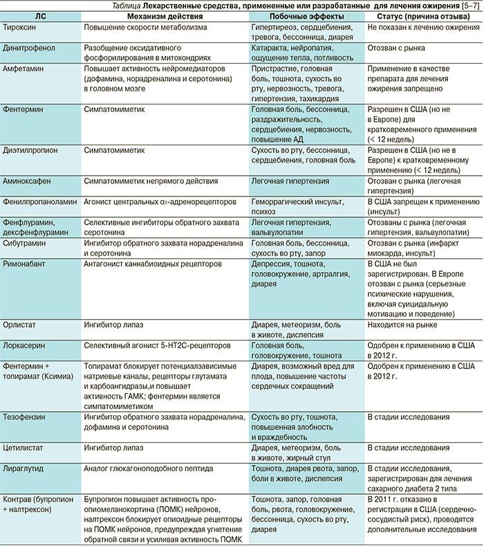 Таблица Таблеток Для Похудения. Эффективные таблетки для похудения