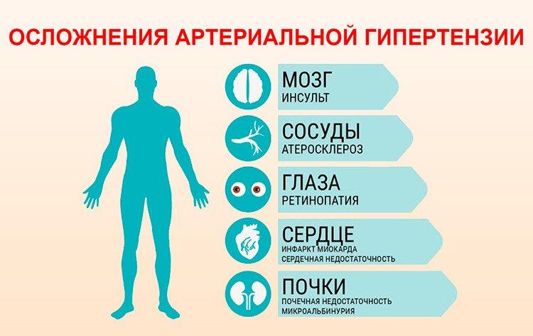 Артериальная гипертония признаки и степени