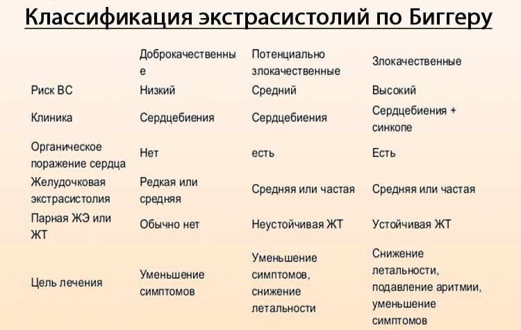 Экстрасистолия классификация