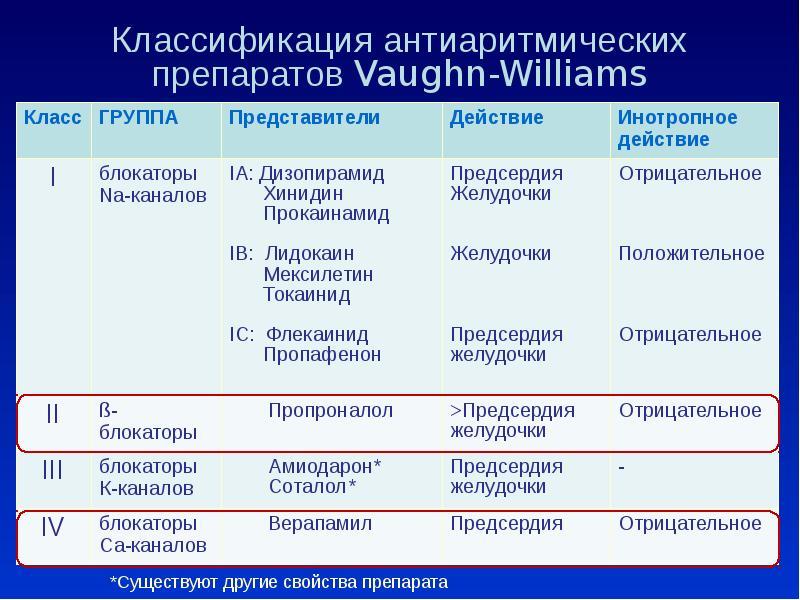 Какие препараты вызывают тахикардию