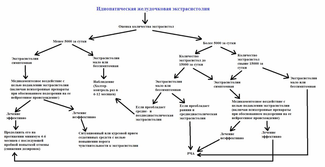 Причины и лечение экстрасистолии. чем опасна экстрасистолия?