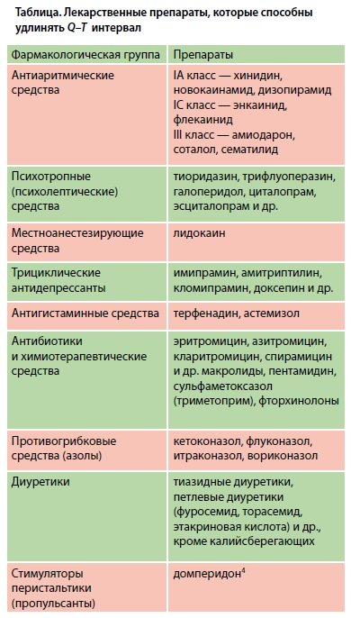 Список сердечных препаратов