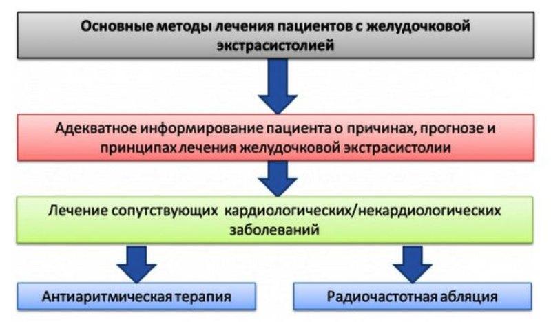 Лечение экстрасистолии препаратами (таблица) и народными средствами в домашних условиях