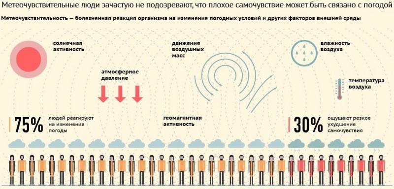 Норма давления атмосферного ртутного столба