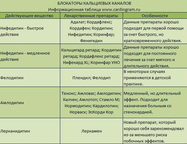 Брадикардия и гипертония